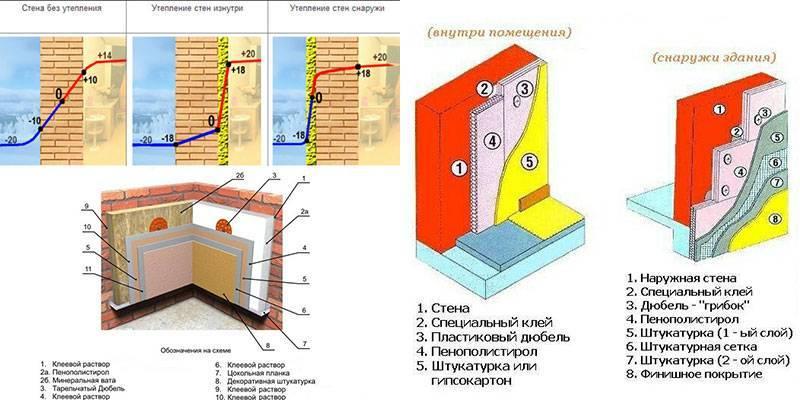 Маленькие хитрости утепления стен пенополистиролом изнутри