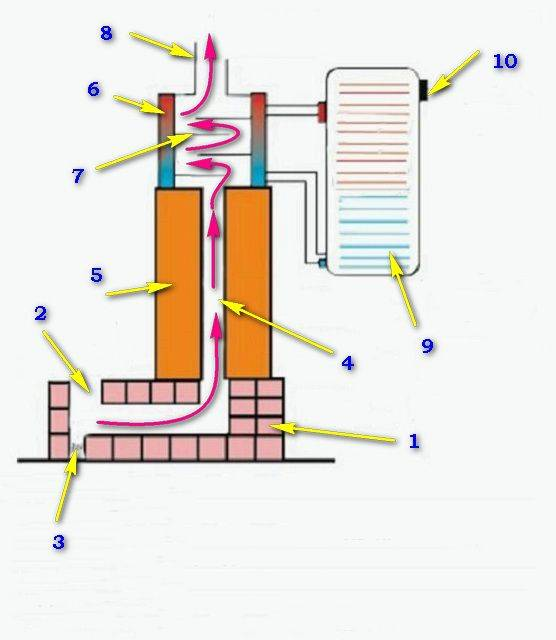 Ракетные печи - варианты конструкции, схемы и принцип работы