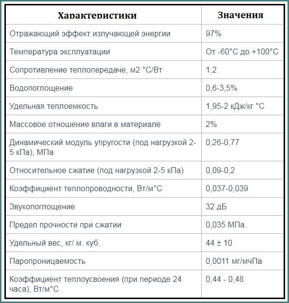 Изолон фольгированный, технические характеристики и свойства
