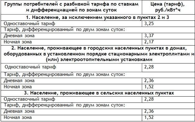 Трехфазный счетчик электроэнергии, тарифы по зонам и часам, отзывы