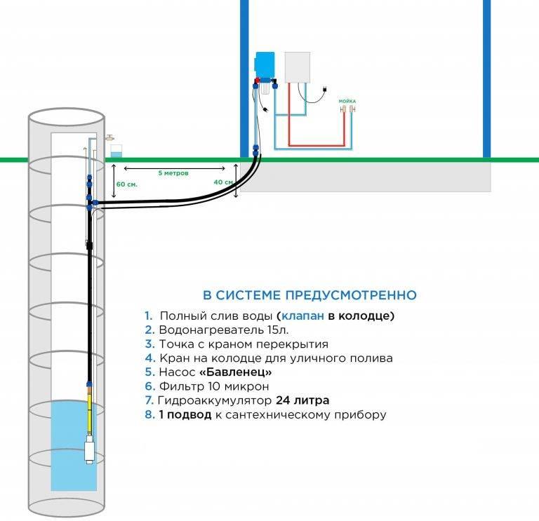 Как провести воду в частный дом: обустройство источника водоснабжения + подача воды в дом
