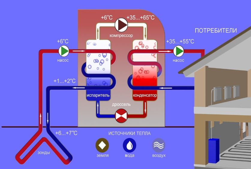 Тепловой насос вода-вода: принцип действия, виды, особенности обустройства