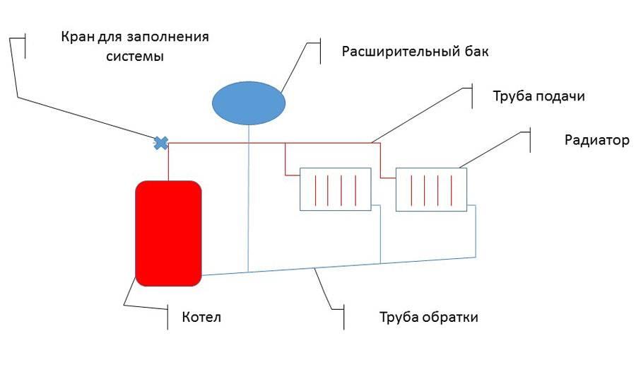 Насос в отоплении с естественной циркуляцией