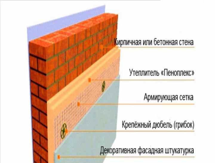 Тонкости технологии утепления фасада пенополистиролом