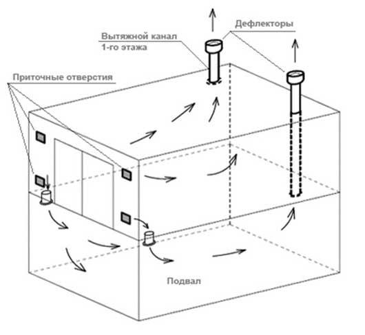Вентиляция в гараже своими руками: убираем сырость | инженер подскажет как сделать