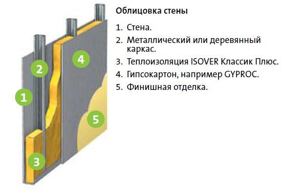 Утеплитель изовер область применения и технические характеристики