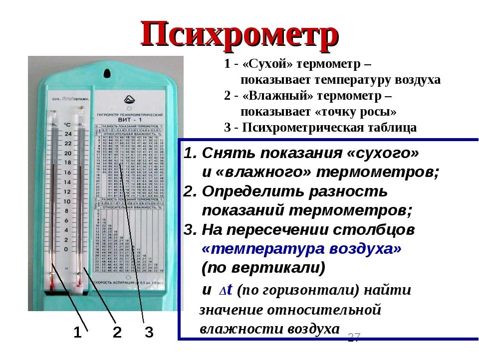 Как и чем измерить влажность в помещении: обзор приборов и лучших способов