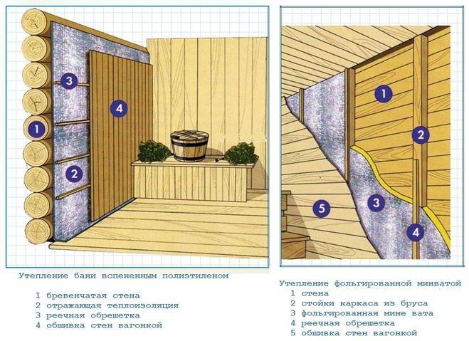 Советы о том, нужно ли утеплять баню из бруса