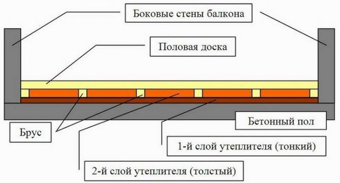 Расчет толщины утеплителя — правильная методика