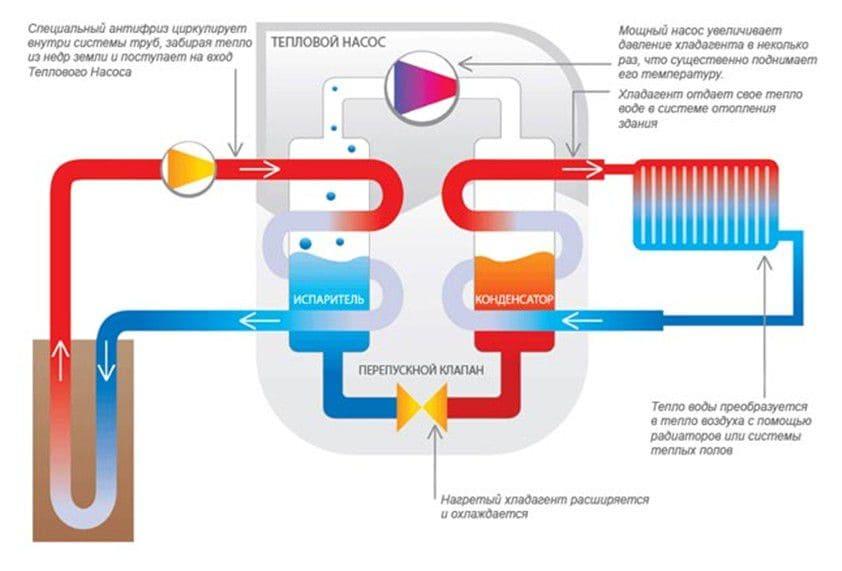 Геотермальный насос для отопления дома: что это такое, принцип работы - vodatyt.ru