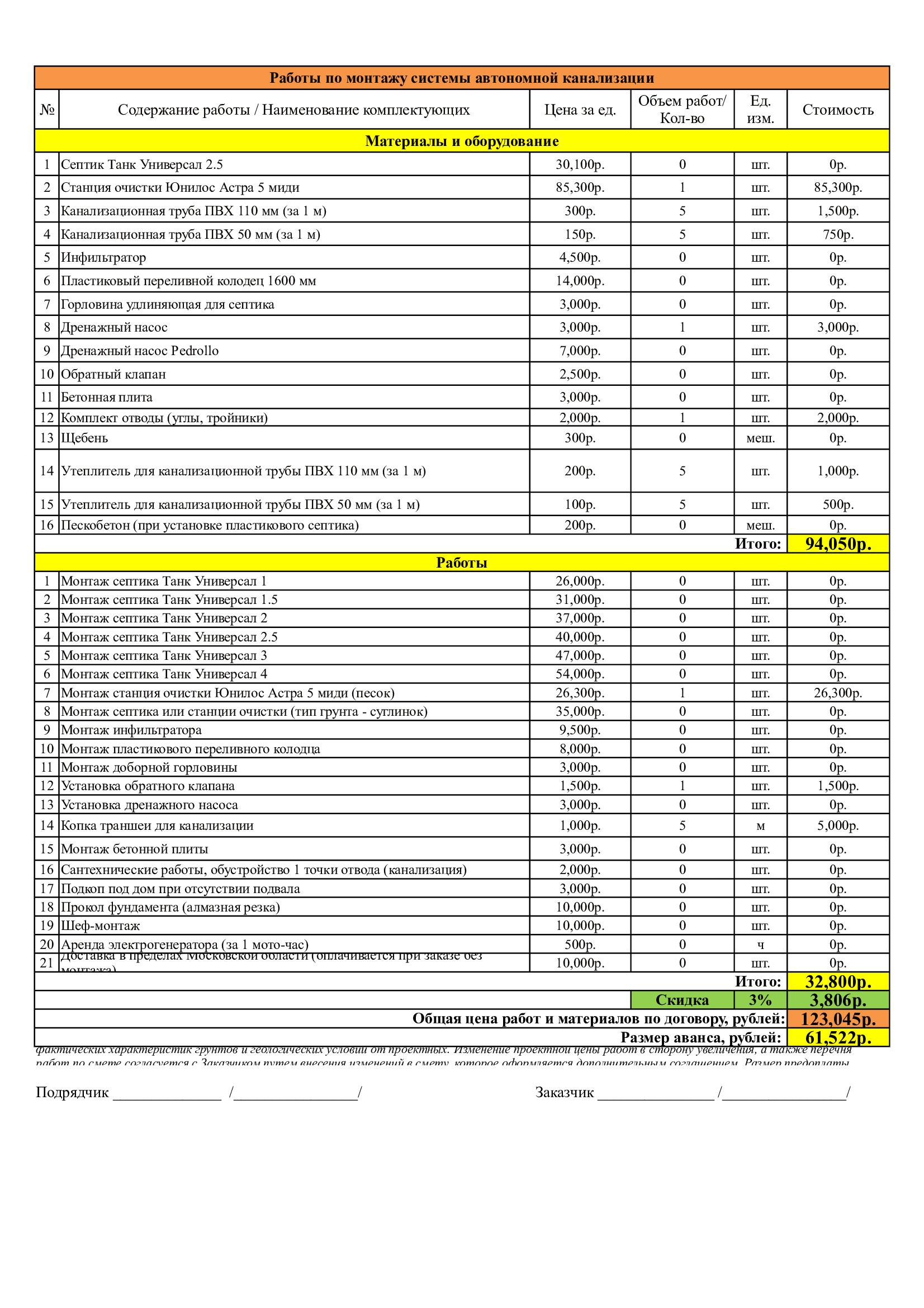 Как получить разрешение на подключение к водопроводу в течение месяца