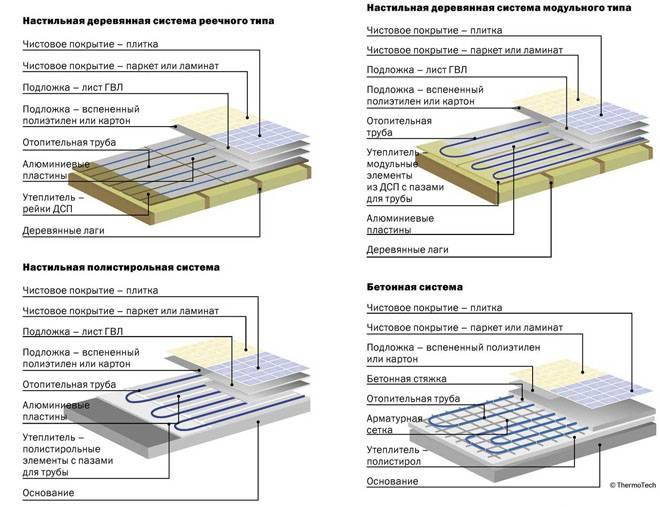 Ламинат для теплого водяного и электрического пола