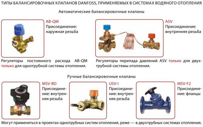 Клапаны на систему отопления назначение и применение