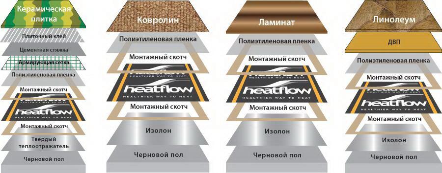 Инфракрасный теплый пол плюсы и минусы, обзор производителей.