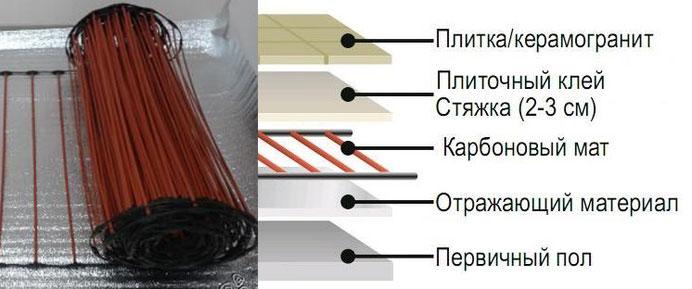 Инфракрасный стержневой теплый пол Unimat Rail