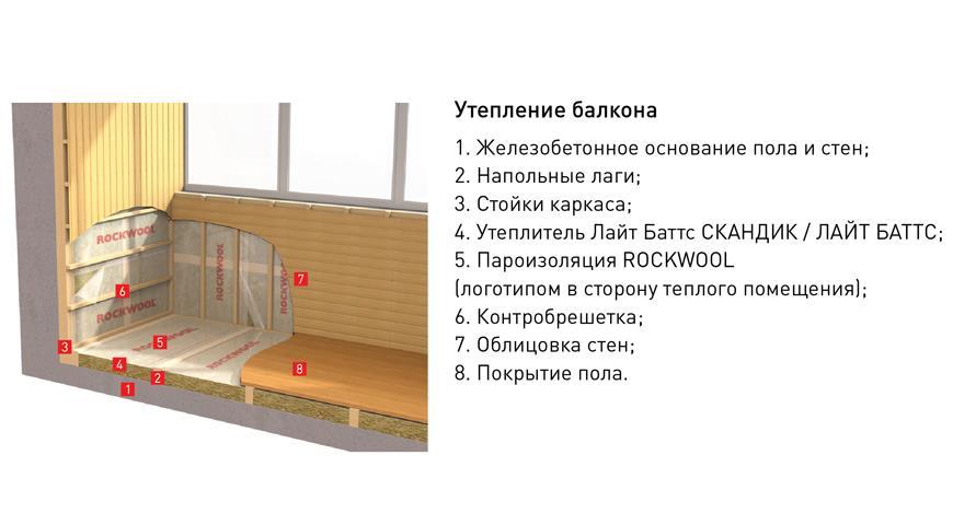Утепление пола на балконе своими руками: пошаговая инструкция