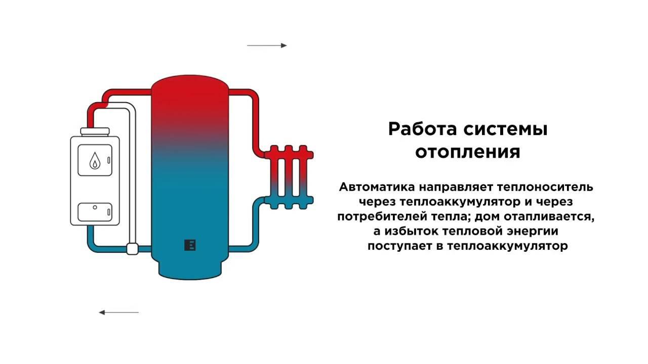 Использование теплового аккумулятора для отопления