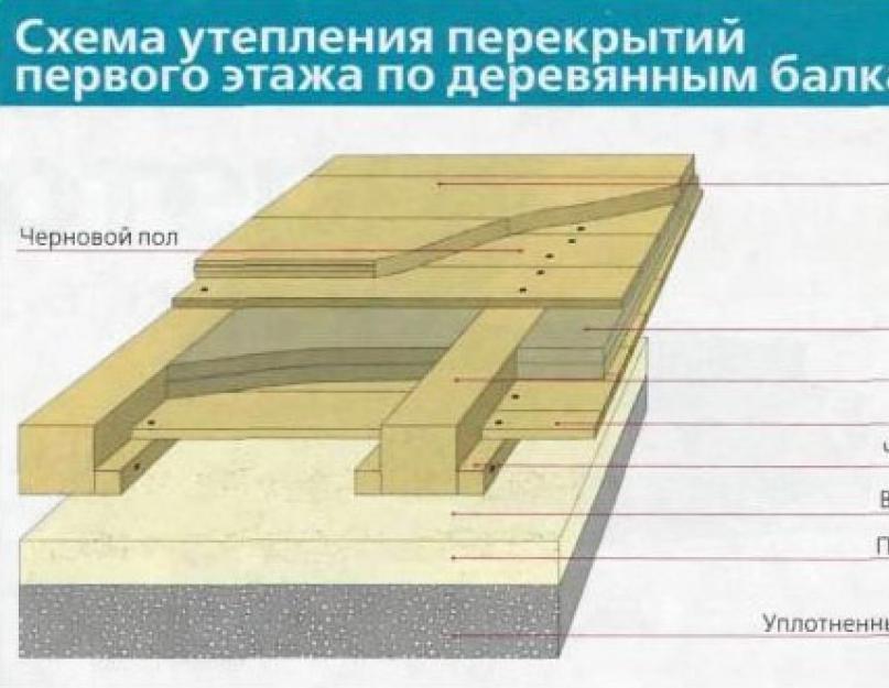 Утепление перекрытия деревянного дома между первым и вторым этажом