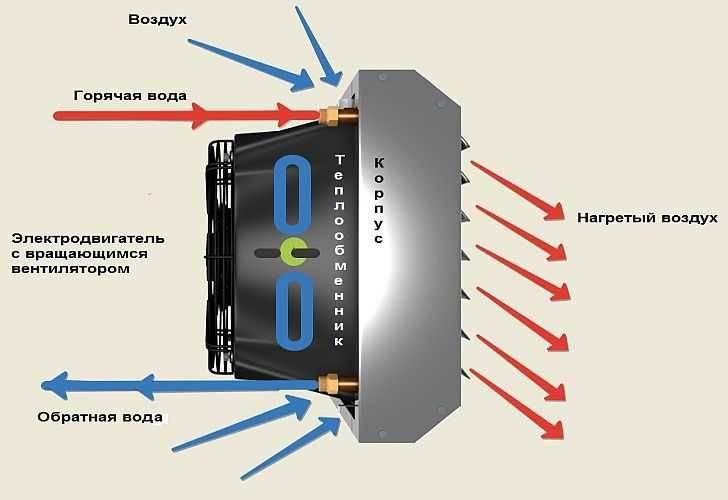 Тепловентилятор вулкан: принцип работы, сферы применения, плюсы и минусы