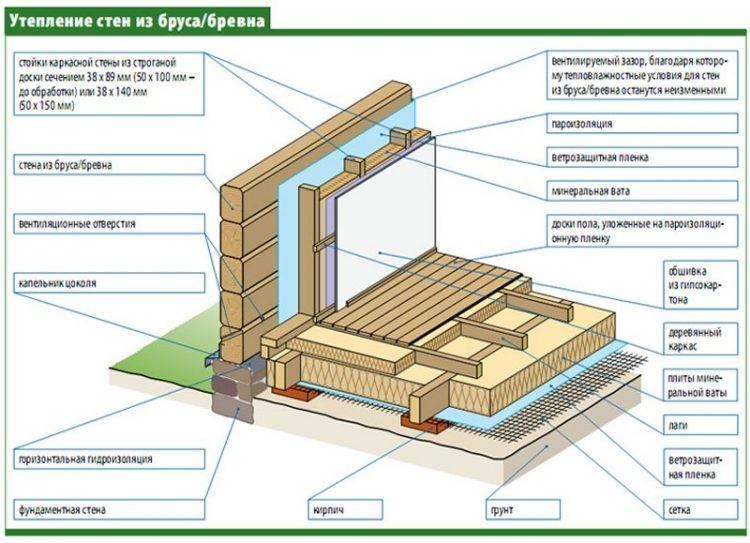 Технология утепления брусового дома изнутри