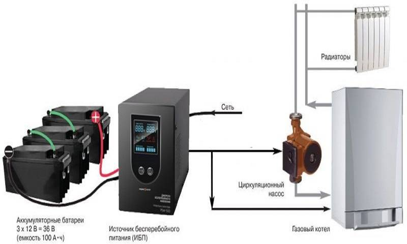 Что такое ибп и как он применяется для циркуляционных насосов отопления?