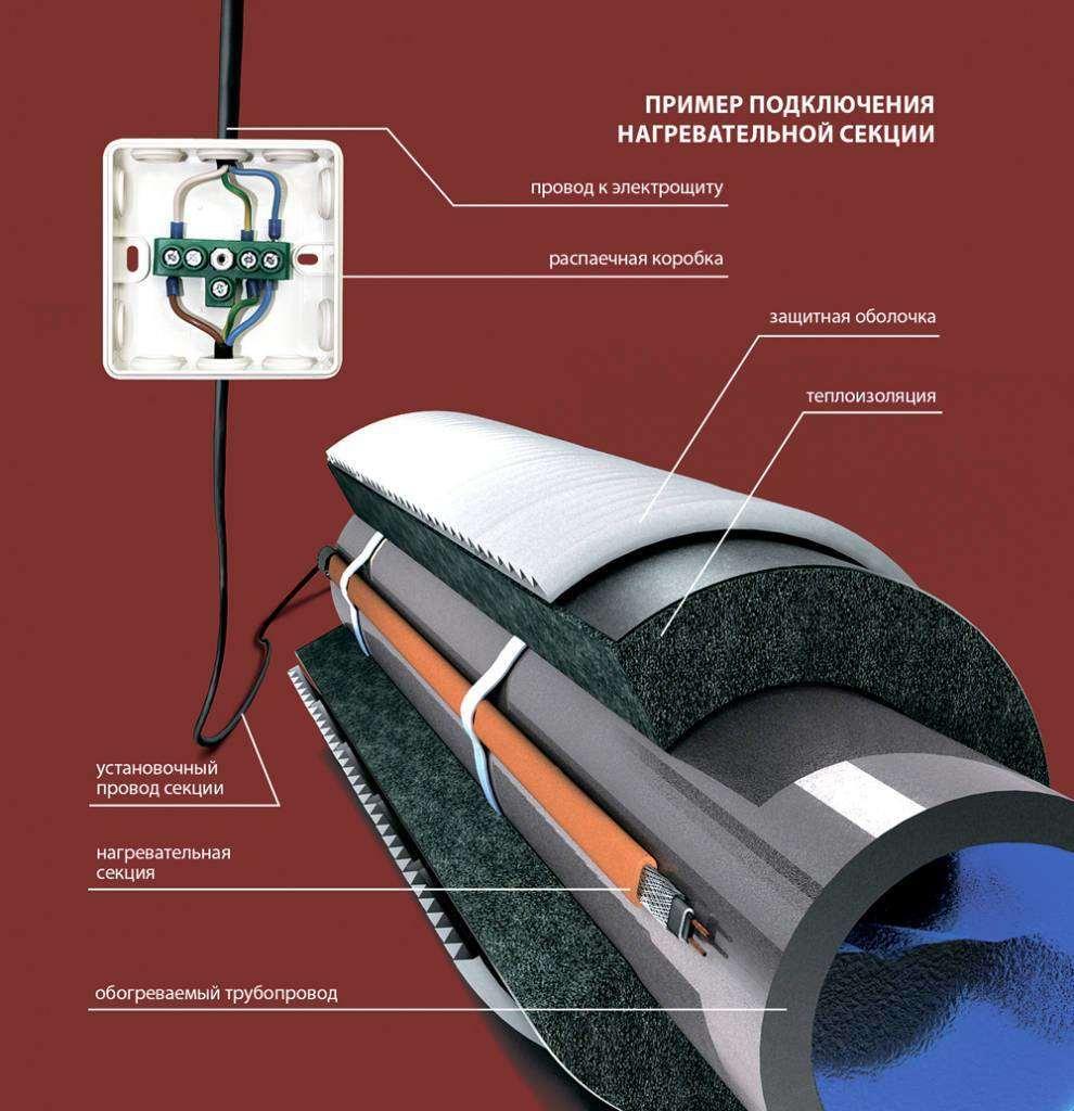 Греющий кабель в канализационную трубу: обогрев труб канализации изнутри, внутренний подогрев своими руками