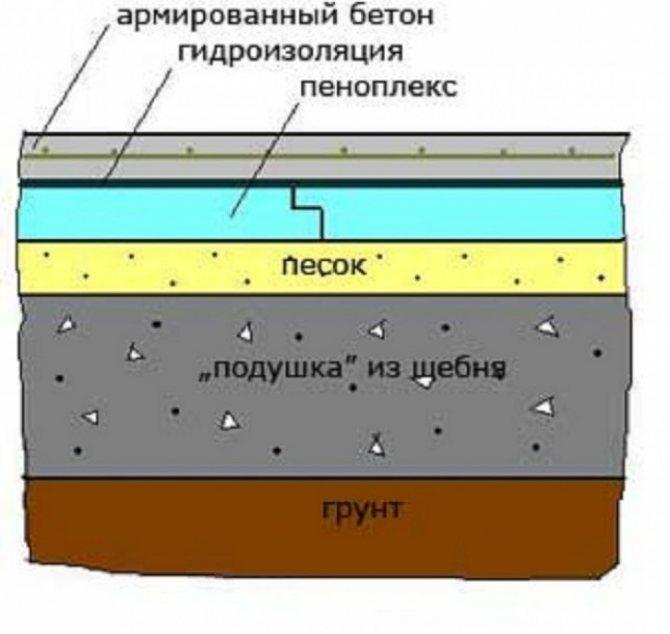 Пеноплекс для пола: утепление деревянного покрытия снизу в частном доме, как утеплить материалом толщиной 20 мм, виды утеплителя и нюансы монтажа своими руками