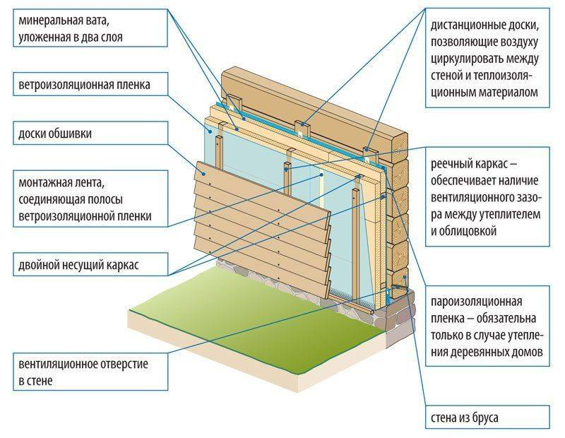 Нужна ли пароизоляция при утеплении минватой чердака - строим сами