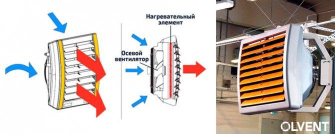 Тепловентилятор для печки своими руками – фото и схема | своими руками – как сделать самому