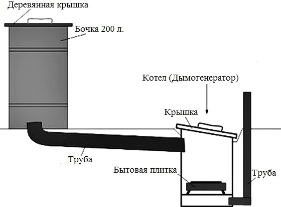 Самодельная коптильня горячего копчения своими руками: чертежи, видео, инструкция