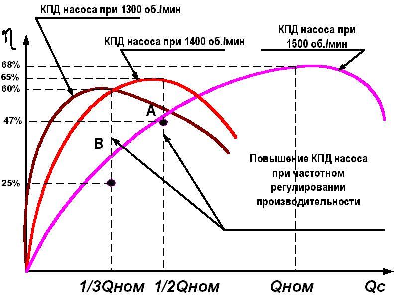 Характеристика насоса: напорная, гидравлическая, рабочая точка.