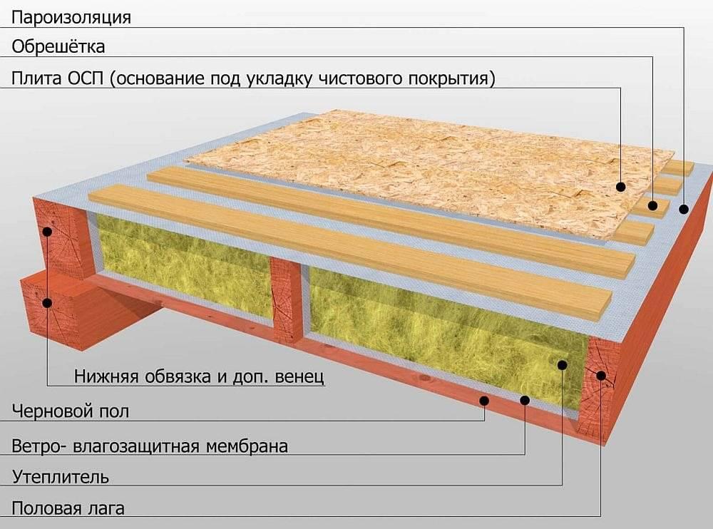 Как утеплить деревянный пол в частном доме пеноплексом или пенополистиролом