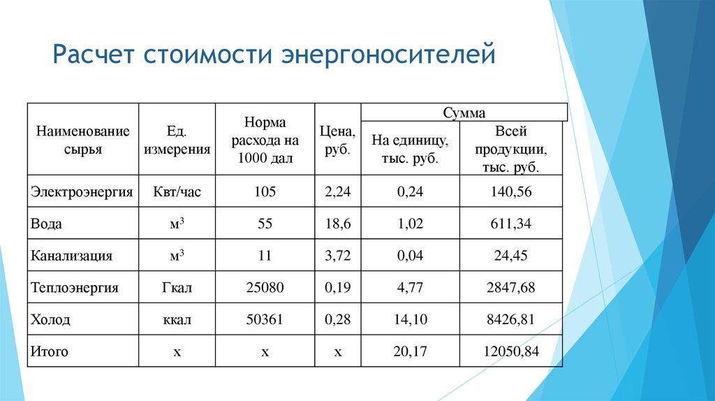 Расчет гкал на отопление: формулы и методы измерений - учебник сантехника