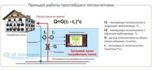 Как работают приборы учета электроэнергии в многоквартирных домах