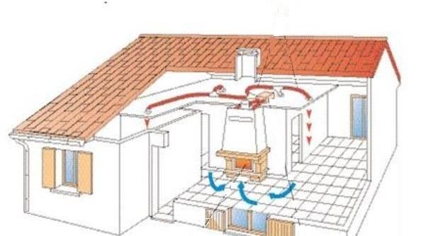 Как сделать своими руками камин с водяным контуром отопления