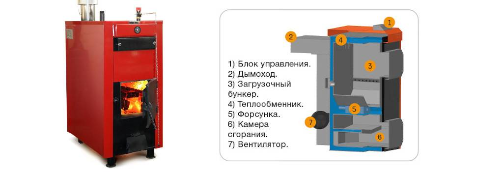 Дровяной котёл для отопления дома: простой, дешевый и экономный