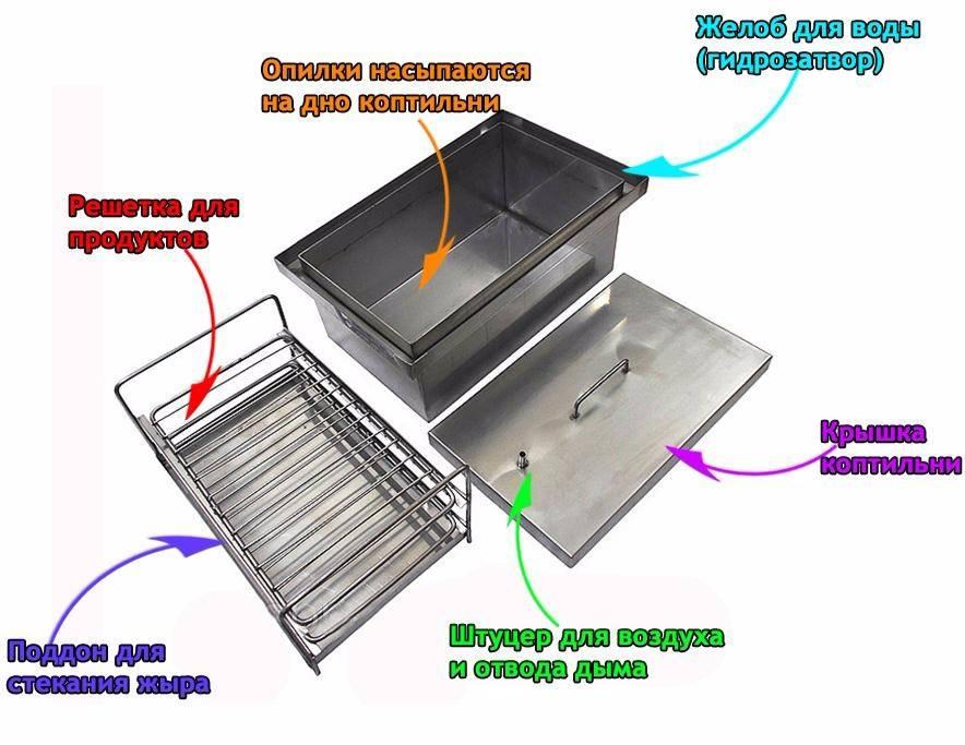 Коптильня холодного копчения своими руками - пошаговая инструкция