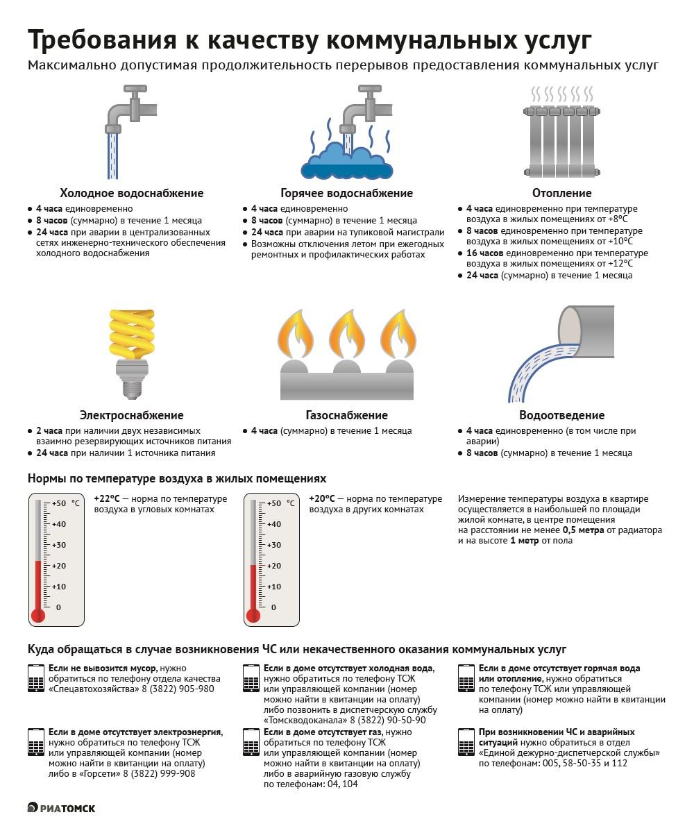 Какой должна быть температура в квартире зимой и в батареях - нормы