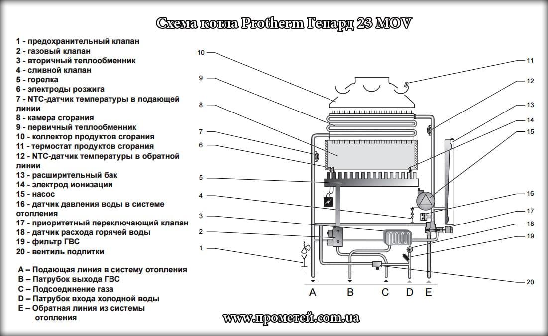 Обзор газовых котлов Protherm