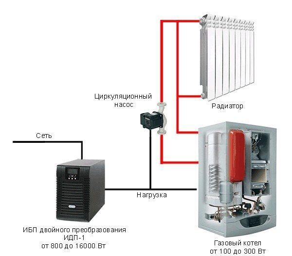 Ибп для циркуляционных насосов отопления