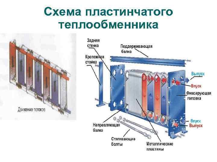 Пластинчатый теплообменник: принцип работы и конструкция прибора