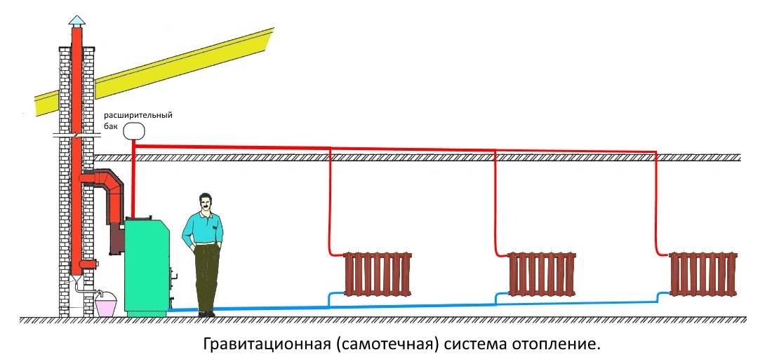 Безотказная, гравитационная система отопления для частного дома. - pechiexpert