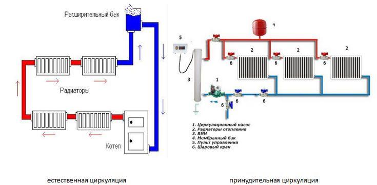 Система отопления с принудительной циркуляцией: для двухэтажного дома, диаметр труб, закрытая схема и открытая
