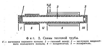 История создания тепловой трубы | нпо север