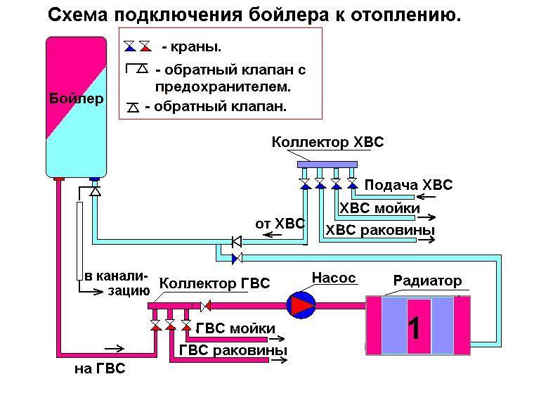 Накопительные водонагреватели (бойлеры): правила использования и секреты долгожительства