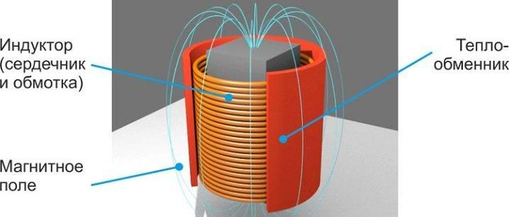 Индукционный нагреватель: схема нагрева своими руками, как сделать вихревой из сварочного инвертора