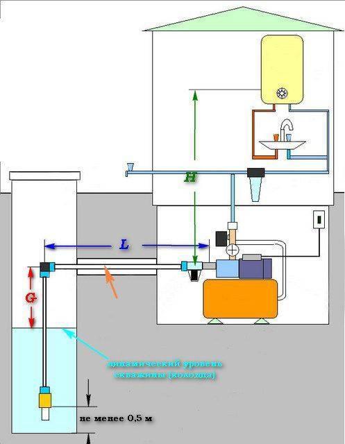 Организация водоснабжения из скважины путём прокладки водопровода