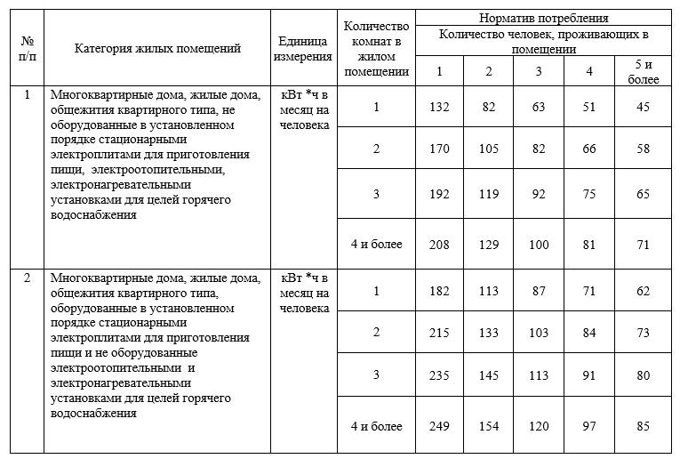 Нормы потребления электроэнергии на человека в месяц
