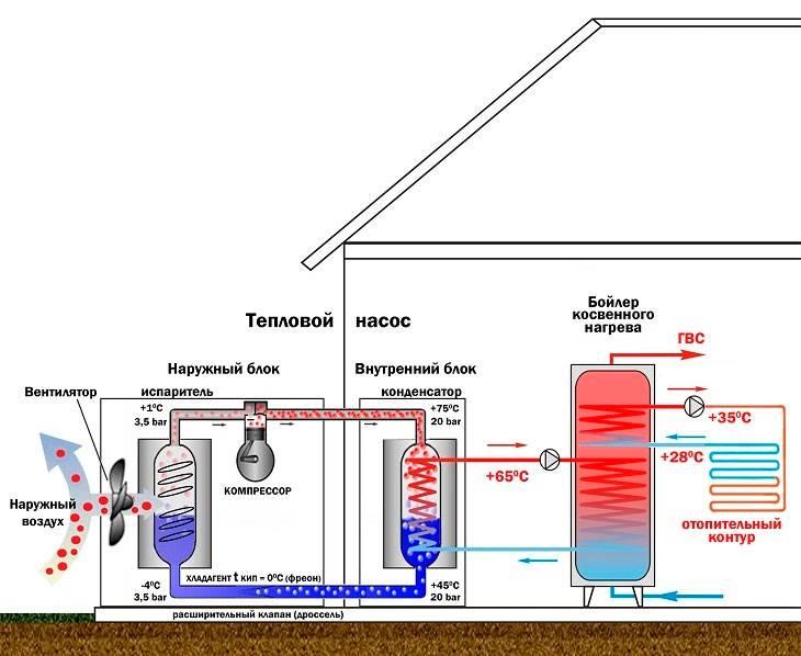 Как собрать тепловой насос вода-вода своими руками, принцип работы системы