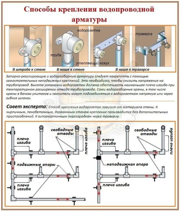 Трубы для отопления квартиры: выбираем лучшие